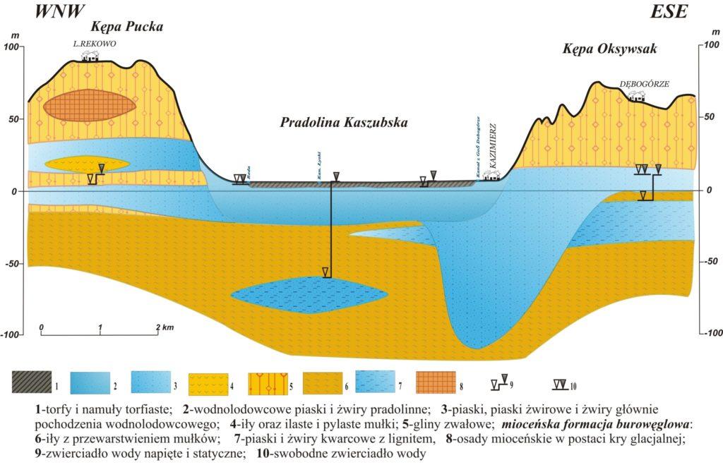 Schematyczny układ warstw wodonośnych Głównego Zbiornika Wód Podziemnych Nr 110.
